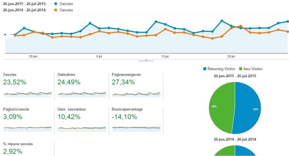 trends volgens Google Anaytics YachtFocus