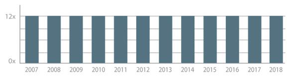 Aantal YachtFocus Magazine edities per jaar