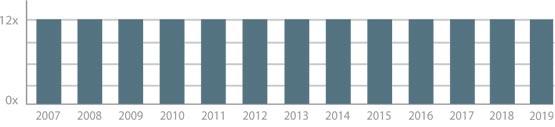 Meest constante botenblad. Aantal edities per jaar