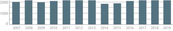 Populair bij botenbedrijven. Aantal pagina's per jaar